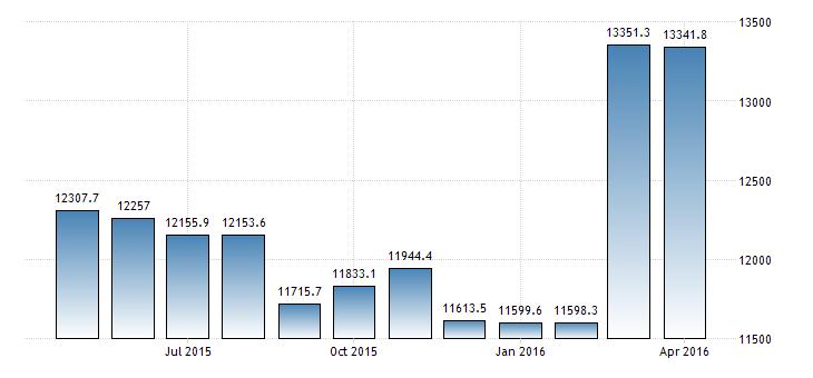 Bulgariens Schulden
